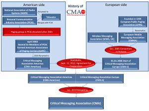 History of CMA